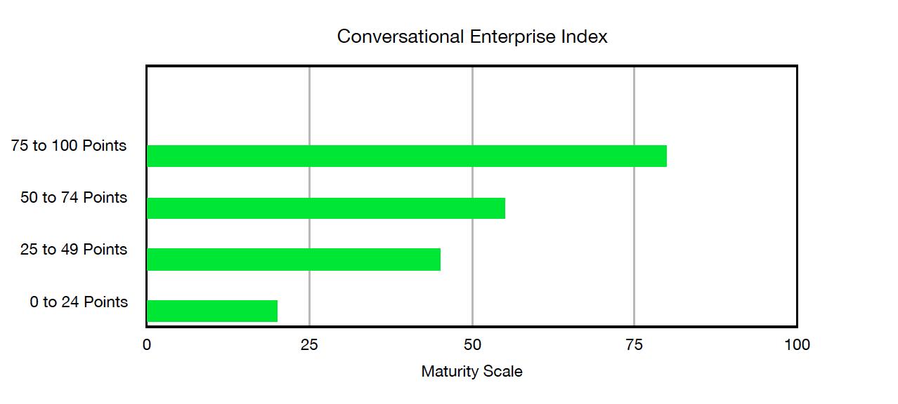 CEI graph