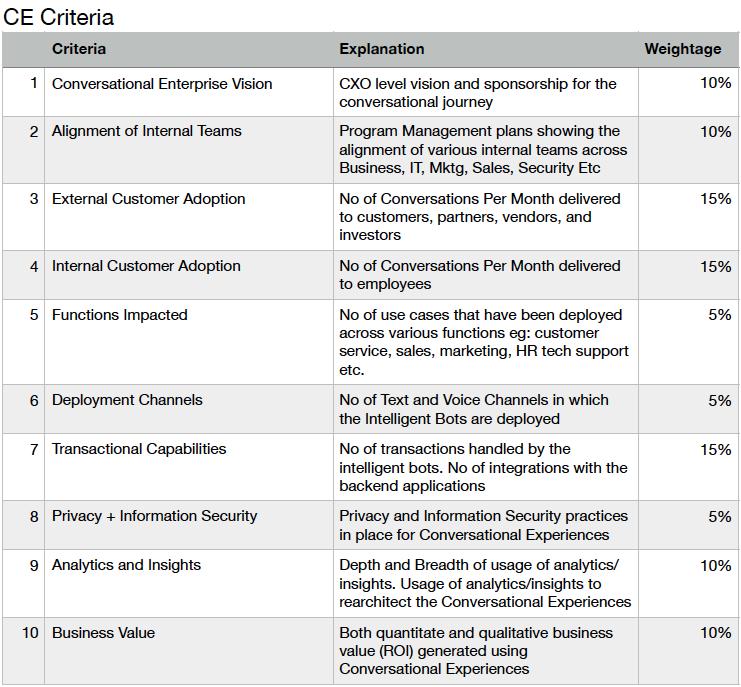 CEI criteria